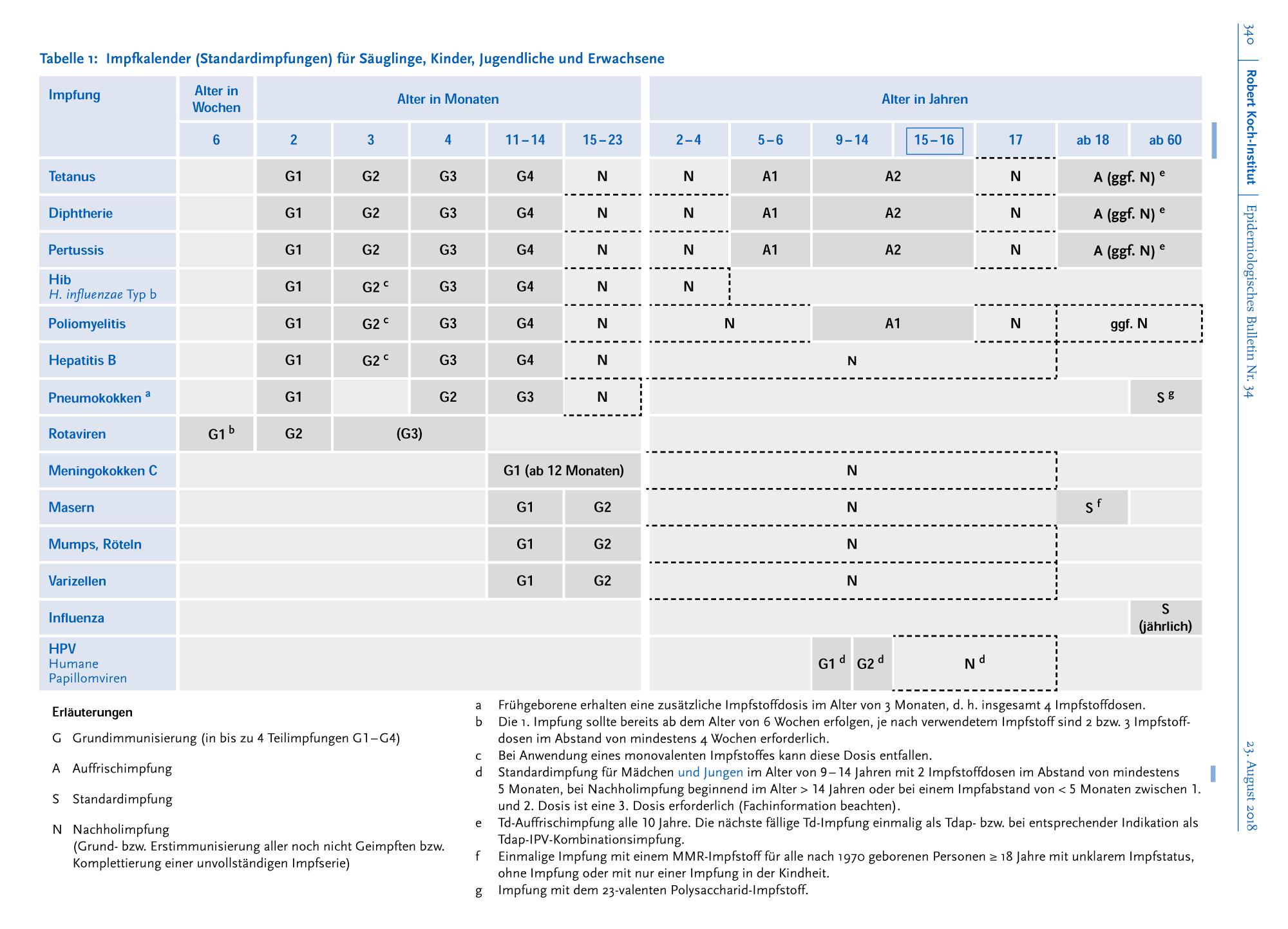 Impfkalender der STIKO 2018